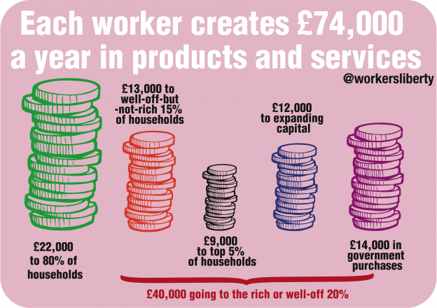 Infographic highlighting the amount produced per worker each year in products and services