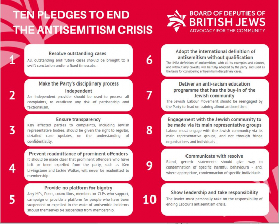 The Board of Deputies' ten proposals