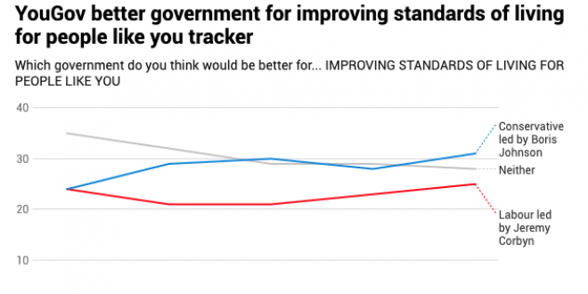A YouGov poll in which the Conservatives are currently some pionts ahead